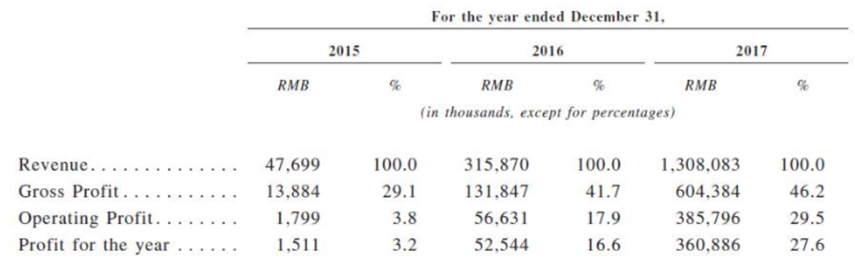 Financial figures from Canaan, shown in the company's prospectus for its Hong Kong IPO filing.