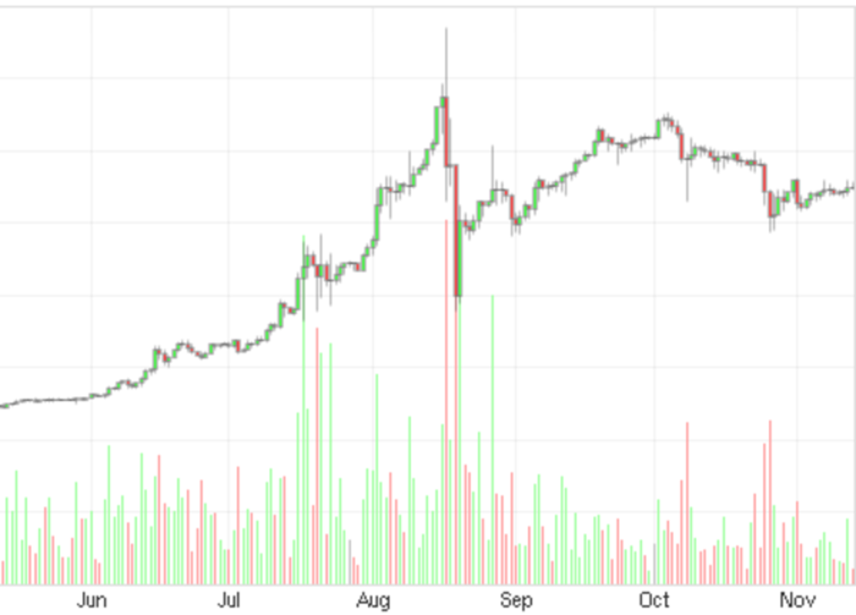 Op-ed - Where Is Bitcoin? A Look At Some Analytical Data