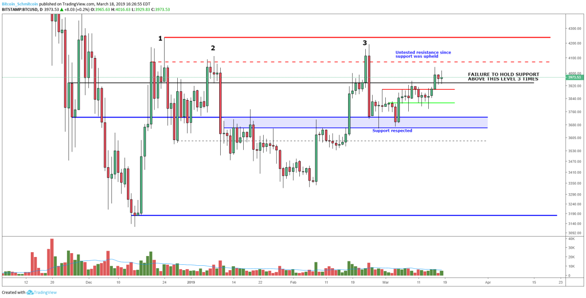 Figure 1: BTC-USD, Daily Candles, Fourth Test of Macro Resistance