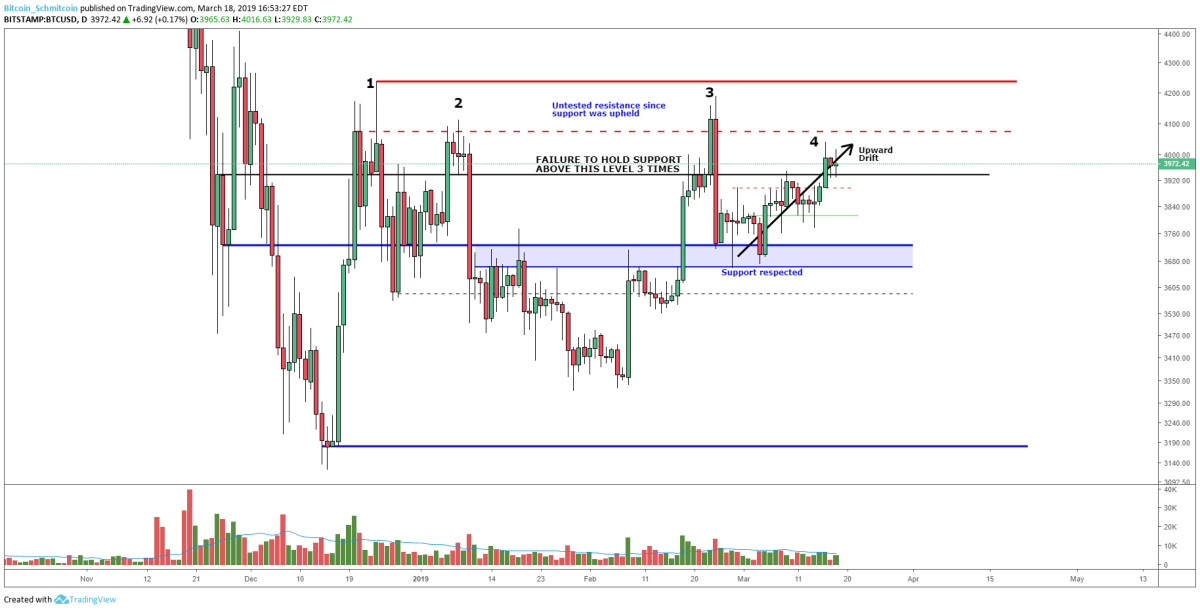 Figure 2: BTC-USD, Daily Candles, Upward Drift on Fourth Attempt