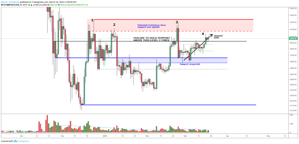 Figure 3: BTC-USD, Daily Candles, Macro Resistance Zone