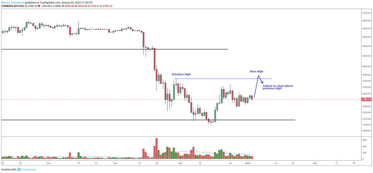 Figure 2: BTC-USD, Daily Candles, Potential SFP Setup