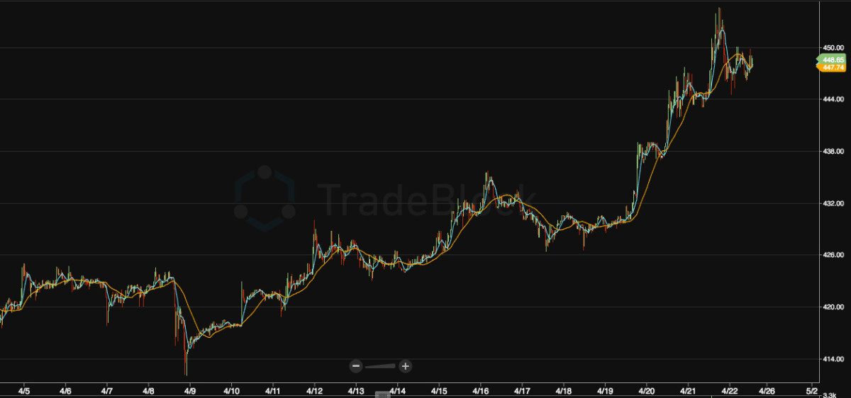 despite-naysayers-rising-bitcoin-price-suggests-the-digital-currency-is-alive-and-well-1