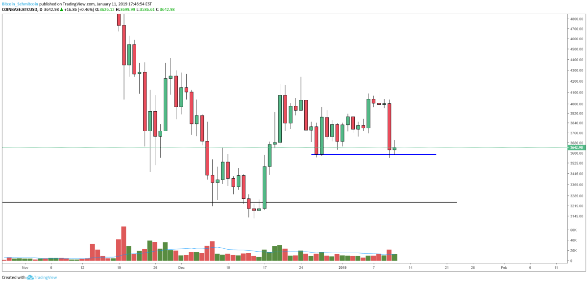 Figure 2: BTC-USD, Daily Candles, Current Support Level
