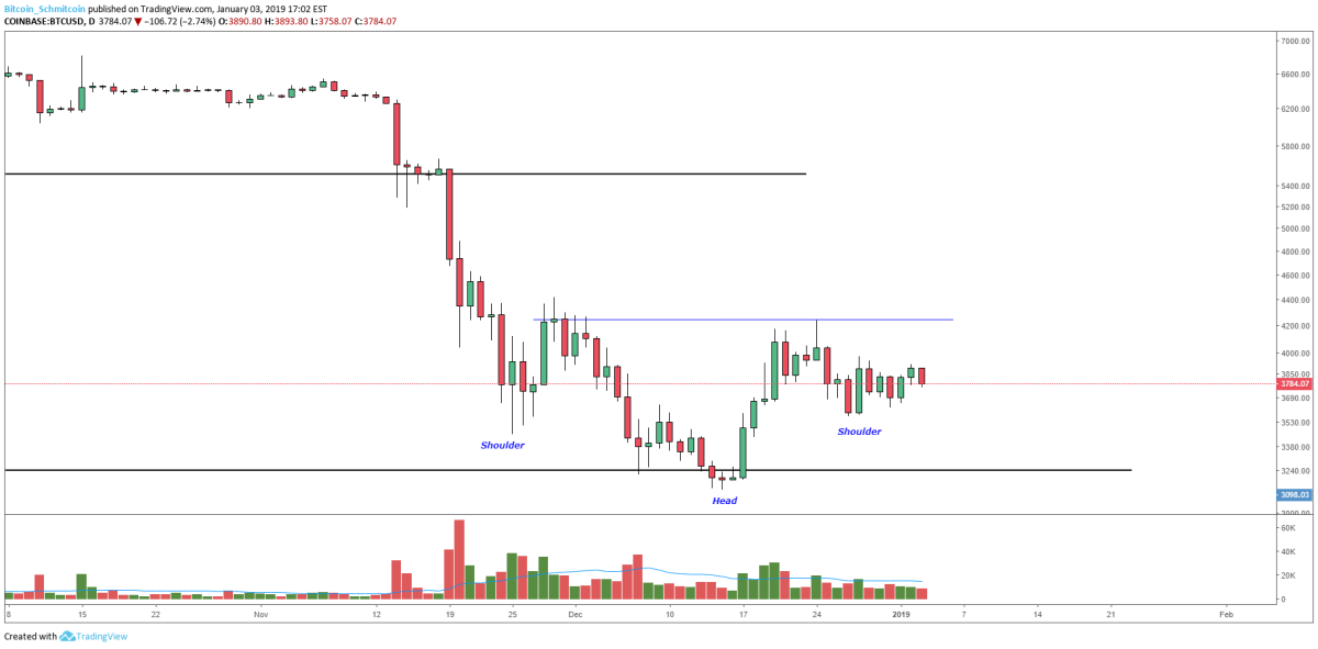 Figure 1: BTC-USD, Daily Candles, Head-and-Shoulders Bottom