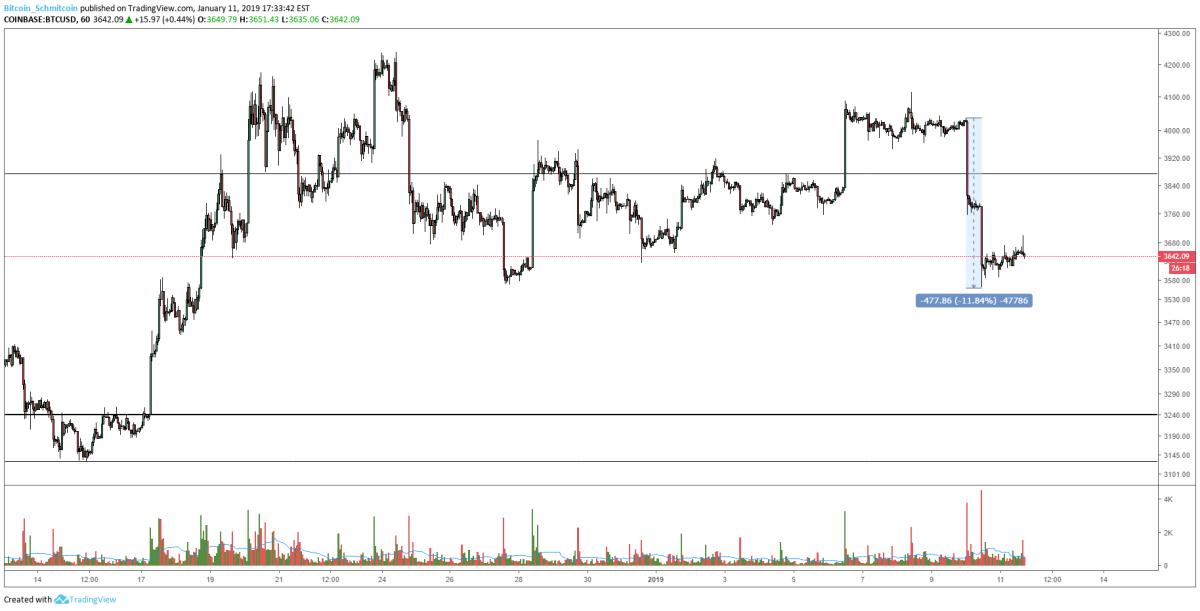 Figure 1: BTC-USD, Hourly Candles, 11% Drop