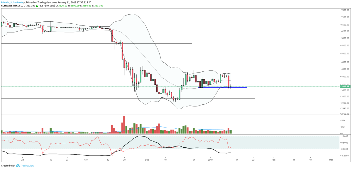 Figure 3: BTC-USD, Daily Candles, Bollinger Band Squeeze and Expansion