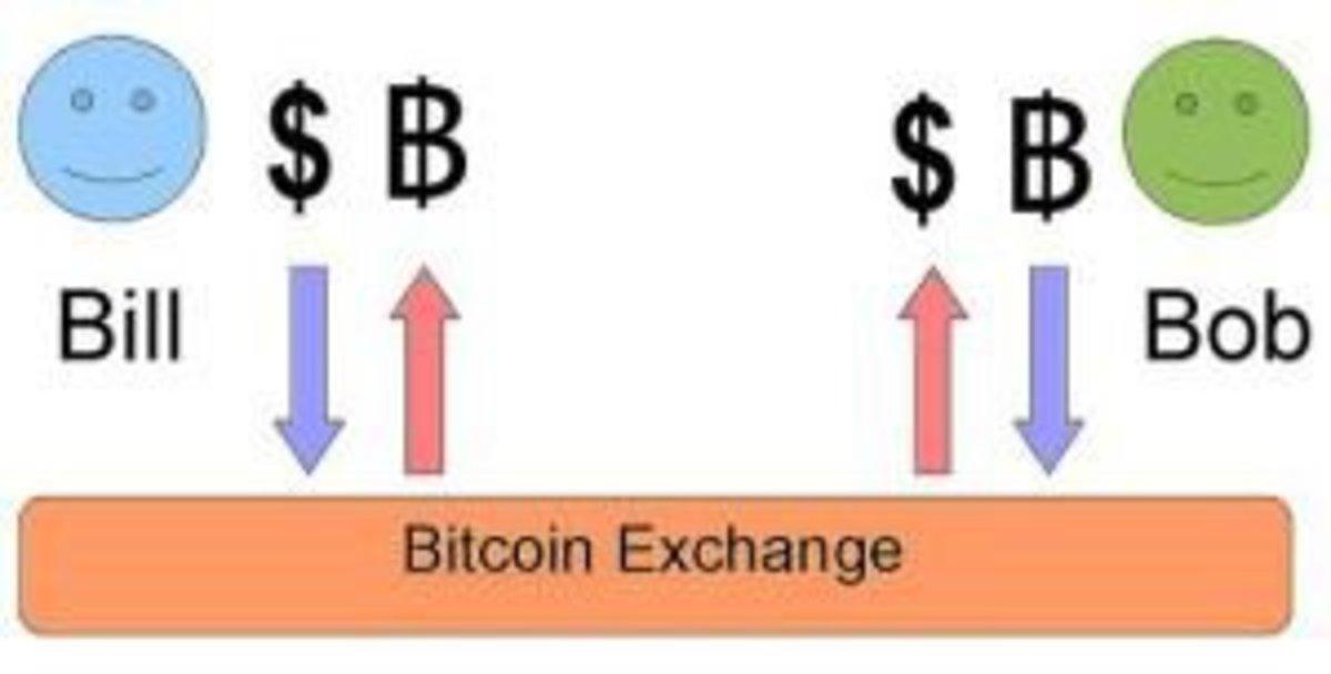 Op-ed - Bitcoin Exchange Wallets