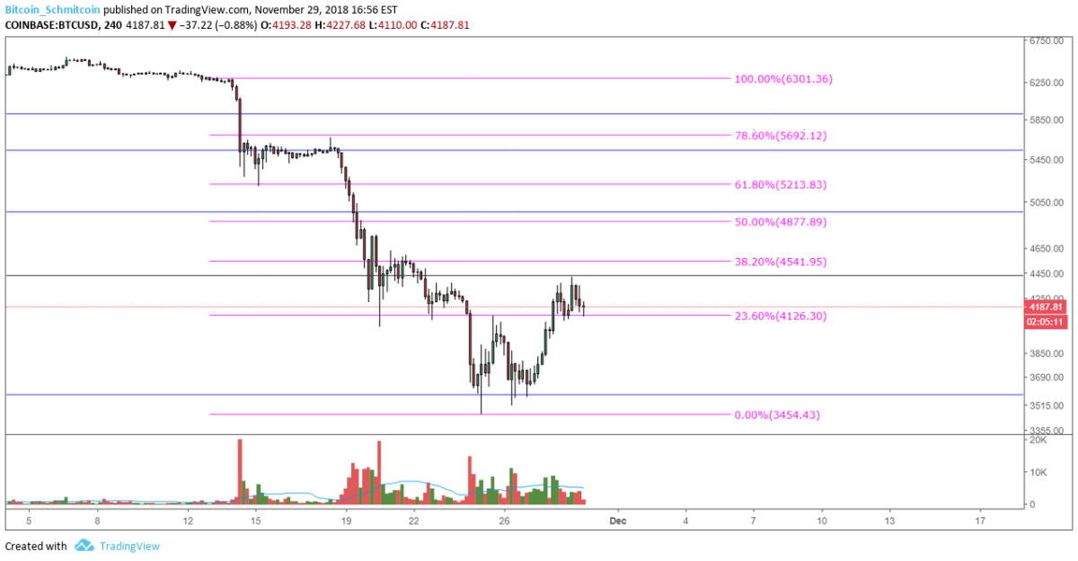 Figure 2: BTC-USD, 4-Hour Candles, Current Low Time Frame Support Level
