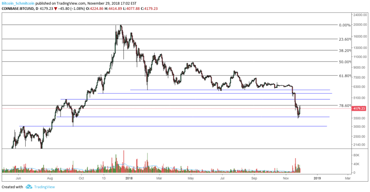 Figure 3: BTC-USD, Daily Candles, Lower Support Levels