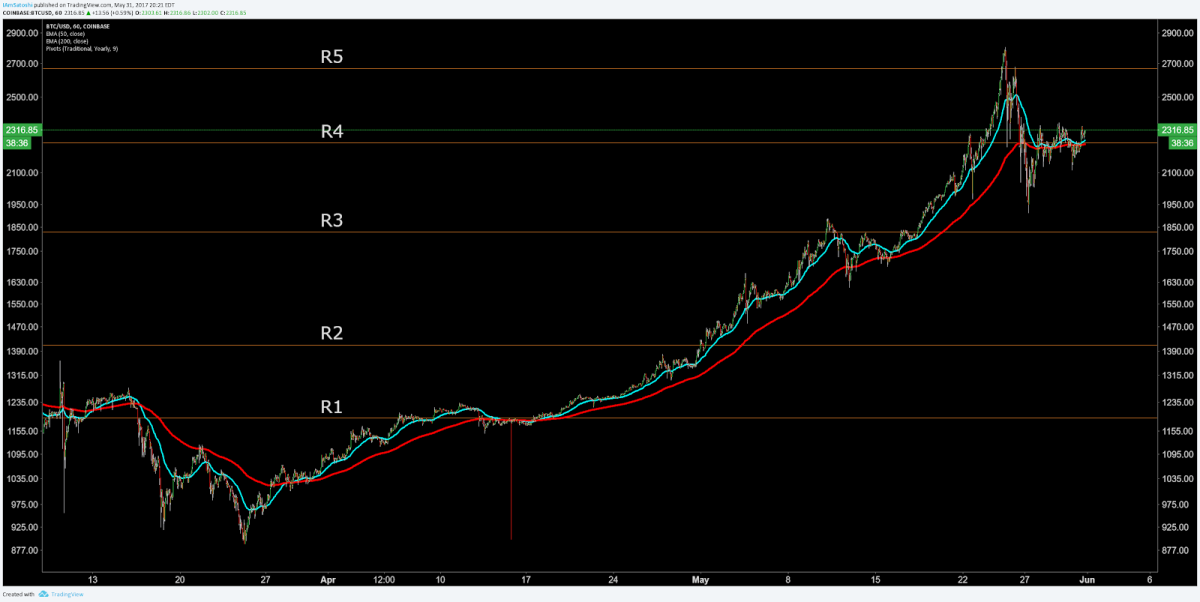 1hr ema and pivots.png