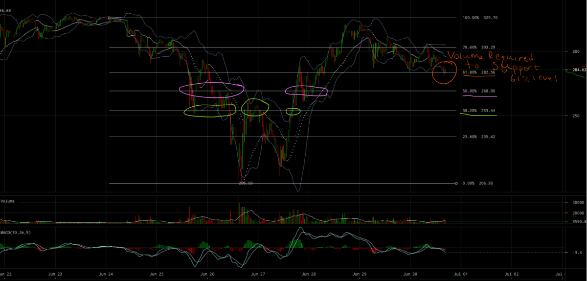ETHUSD Next supports.png