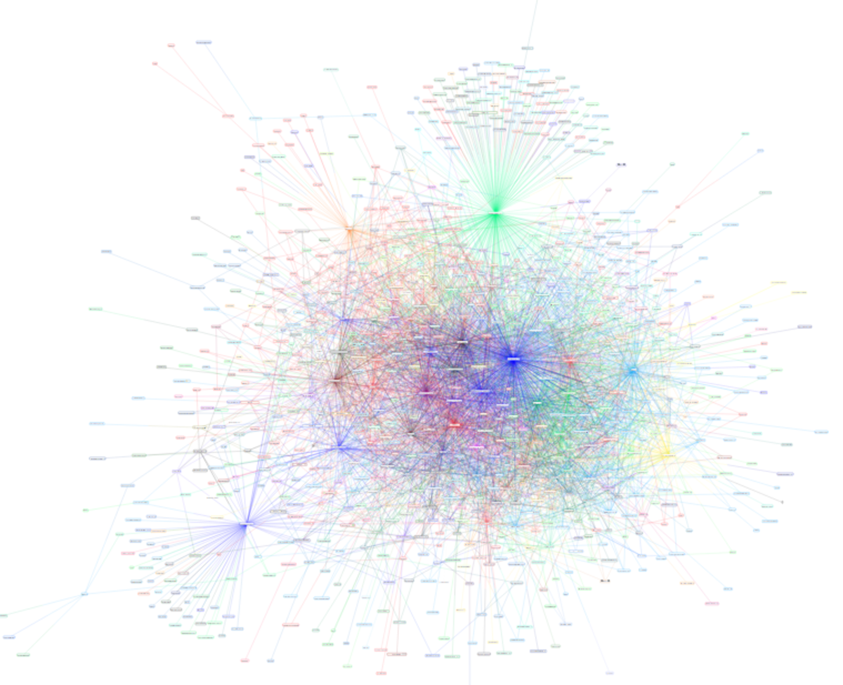 A graph of the Lightning Network at time of publication. Source: lnmainnet.gaben.win