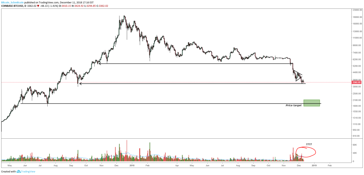 Figure 3: BTC-USD, Daily Candles, Previous Support Levels