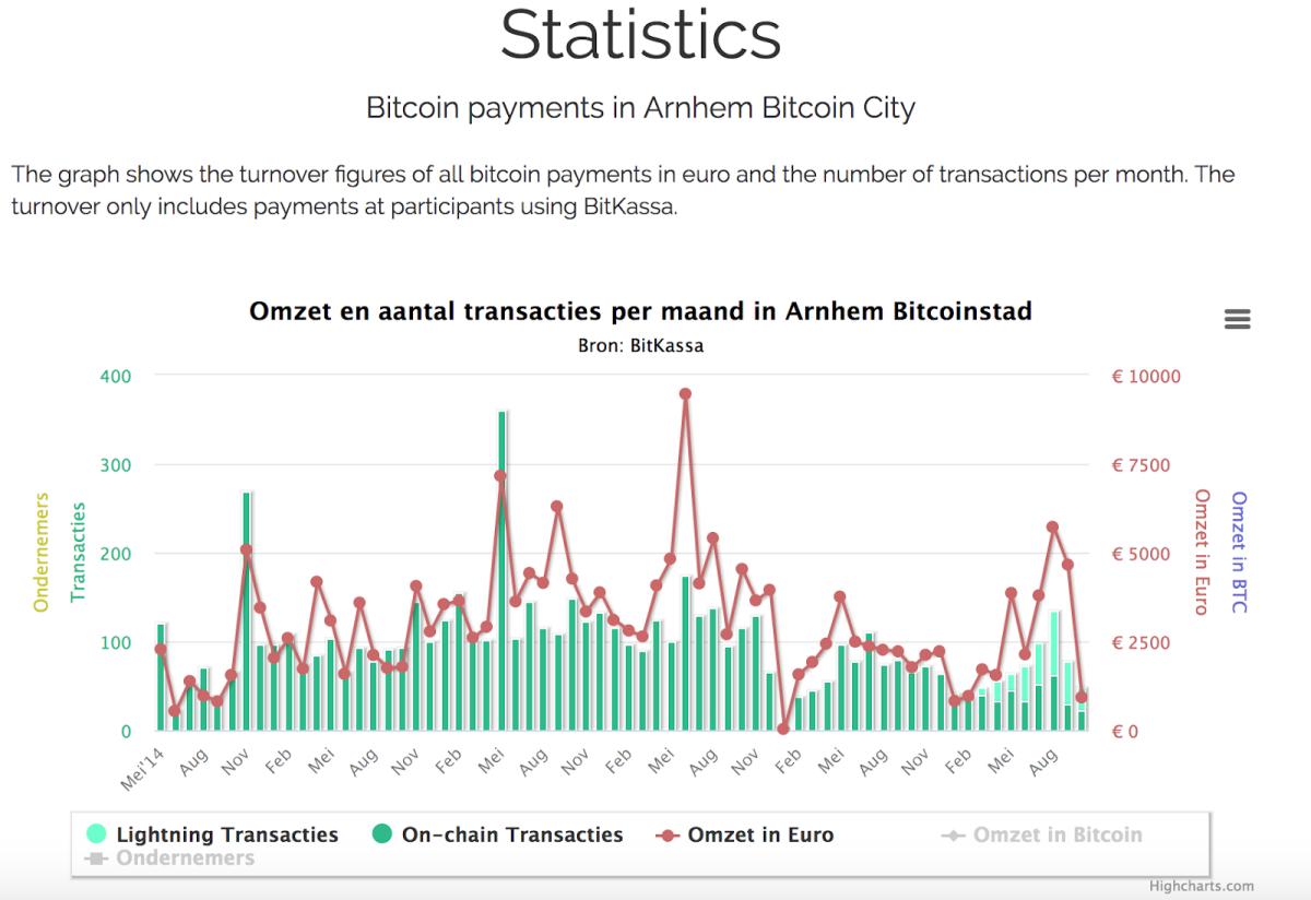 BitKassa's monthly bitcoin transaction log. Source