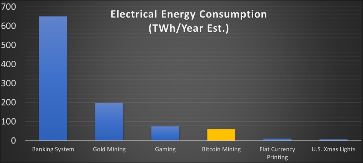 A comparison of our index to other popular energy usage estimates.