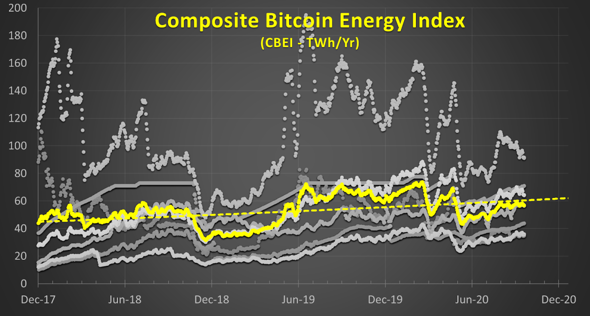 A yearly energy estimation average, Composite Bitcoin Energy Index (CBEI)