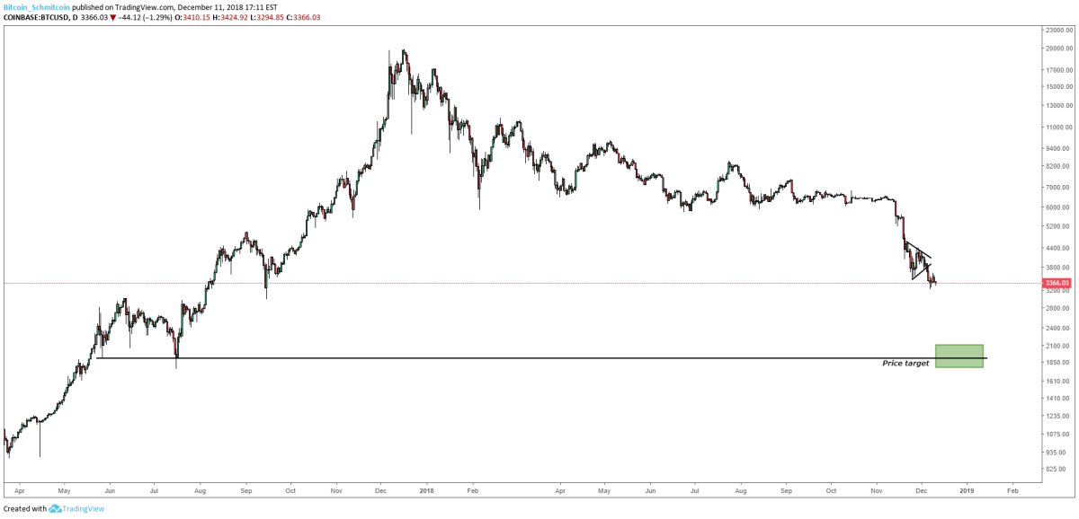 Figure 2: BTC-USD, Daily Candles, Price Target