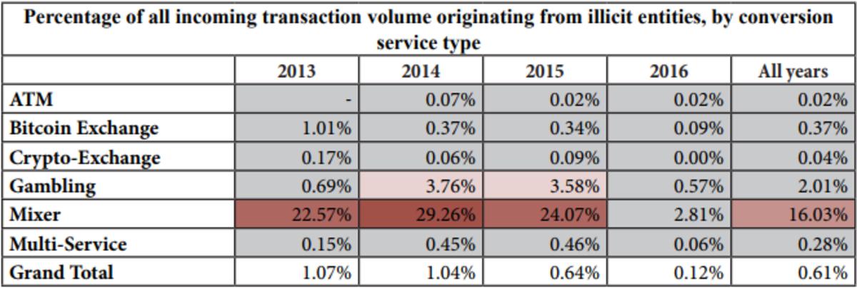 bitcoin-laundering_Figure2.original
