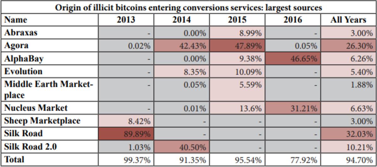 bitcoin-laundering_Figure1.original
