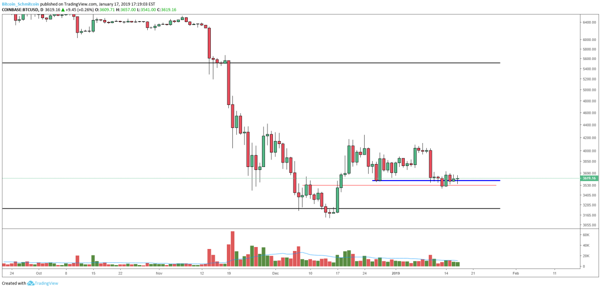Figure 2: BTC-USD, Daily Candles, Secondary Support Level