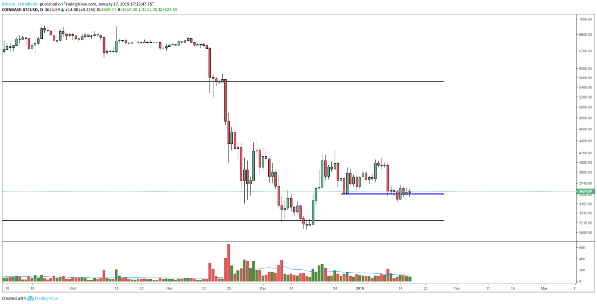 Figure 1: BTC-USD, Daily Candles, Range Support Test