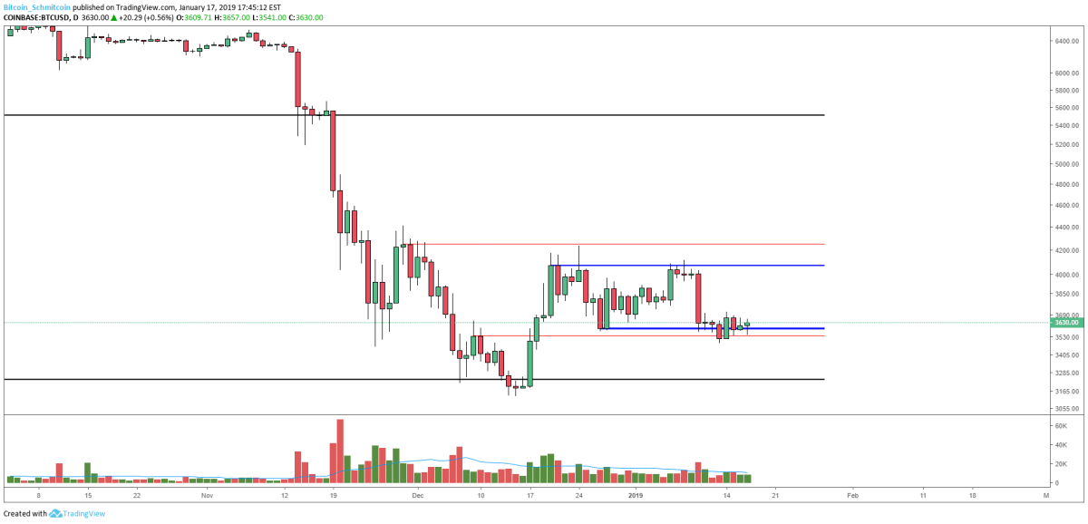 Figure 3: BTC-USD, Daily Candles, Upper and Lower Bound of Current Range