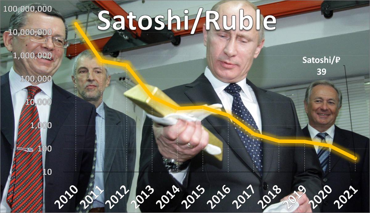 Source: https://data.bitcoinity.org/markets/price/all/RUBCentral Banker: https://en.wikipedia.org/wiki/Elvira_Nabiullina