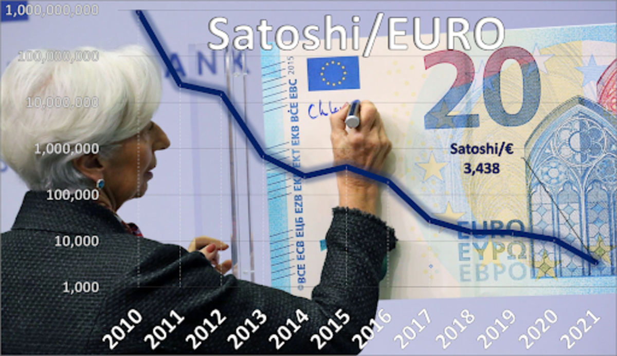 Source: https://data.bitcoinity.org/markets/price/all/EURPictured: https://en.wikipedia.org/wiki/Christine_Lagarde