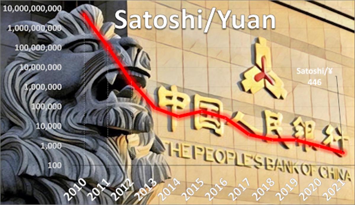 Source: https://data.bitcoinity.org/markets/price/all/CNYCentral Banker: https://en.wikipedia.org/wiki/Yi_Gang