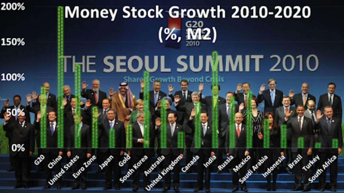 Source: 2010, 2020Pictured: https://en.wikipedia.org/wiki/2010_G20_Seoul_summit