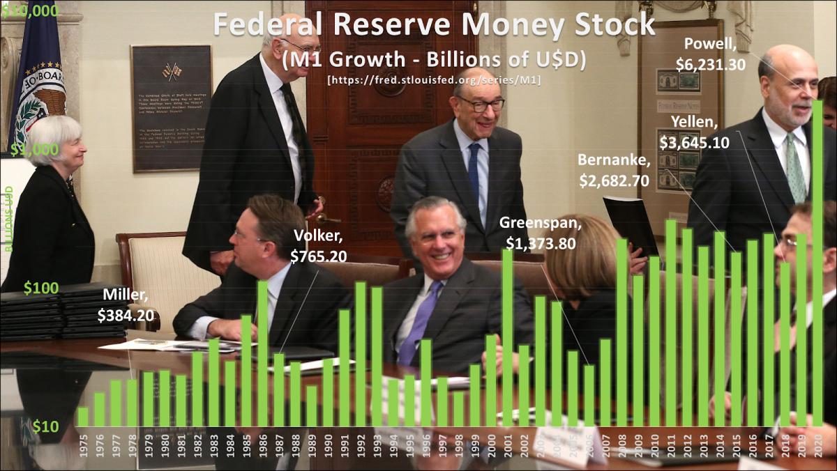 Source: https://fred.stlouisfed.org/series/M1 https://fred.stlouisfed.org/series/M1Pictured: Yellen, Volker, Greenspan, Bernake