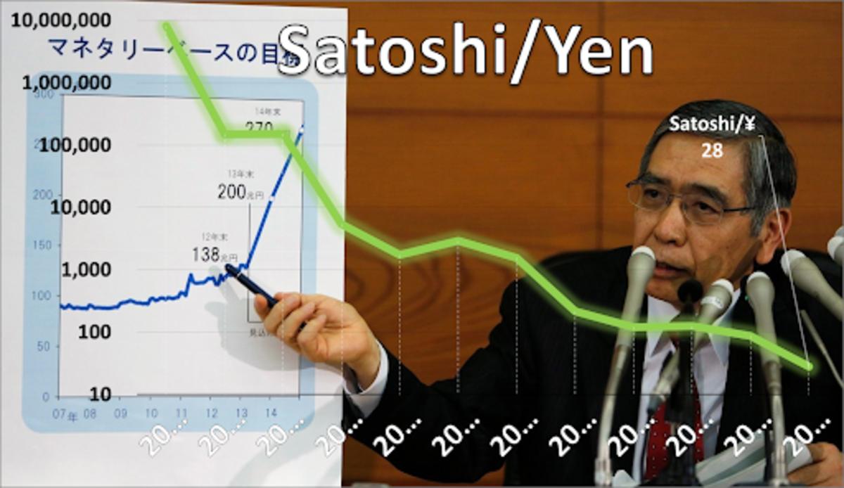 Source: https://data.bitcoinity.org/markets/price/all/JPYPictured: https://en.wikipedia.org/wiki/Haruhiko_Kuroda