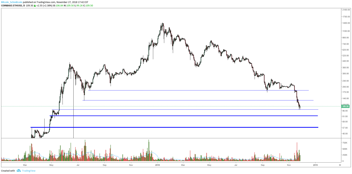 Figure 3: ETH-USD, Daily Candles, Untested Support Levels