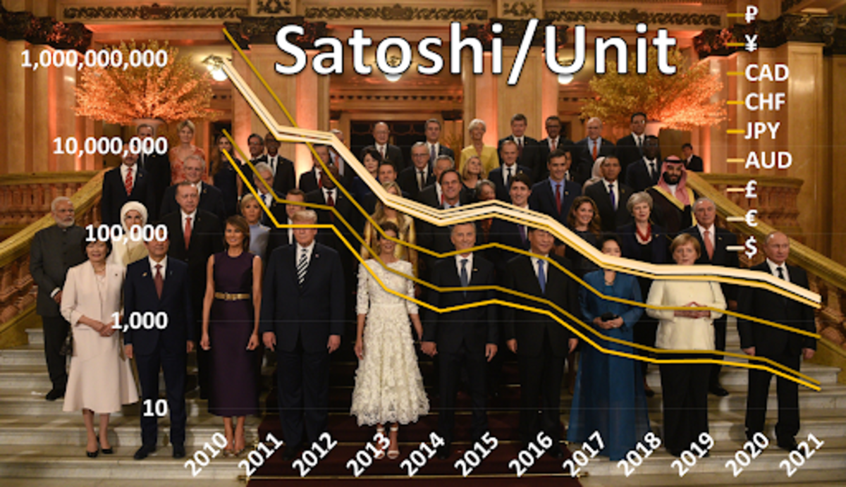 Source: https://data.bitcoinity.org/markets/price/all/Pictured: https://en.wikipedia.org/wiki/2019_G20_Osaka_summit