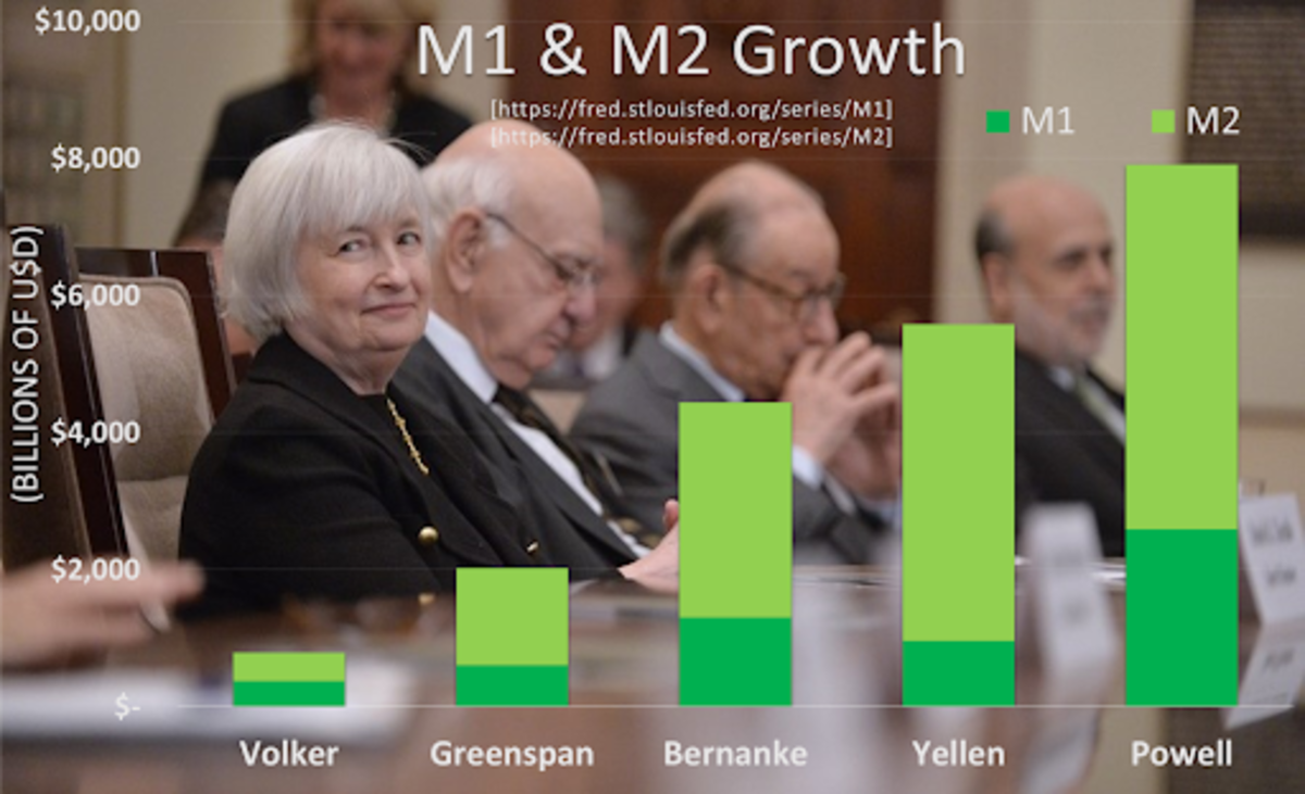 Source: https://fred.stlouisfed.org/series/M1 https://fred.stlouisfed.org/series/M2 Pictured:https://en.wikipedia.org/wiki/Janet_Yellen