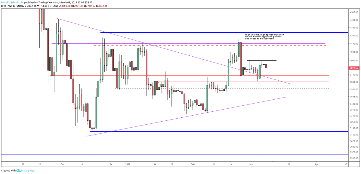Figure 3: BTC-USD, Daily Candles, Zone of Support