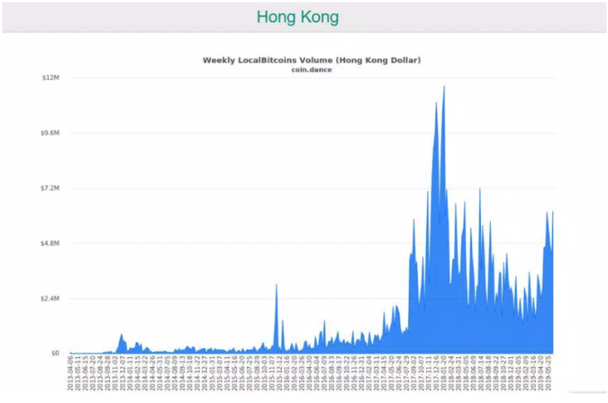 Bitcoin transaction volume in Hong Kong has seen a spike since April (Source: Coin Dance)