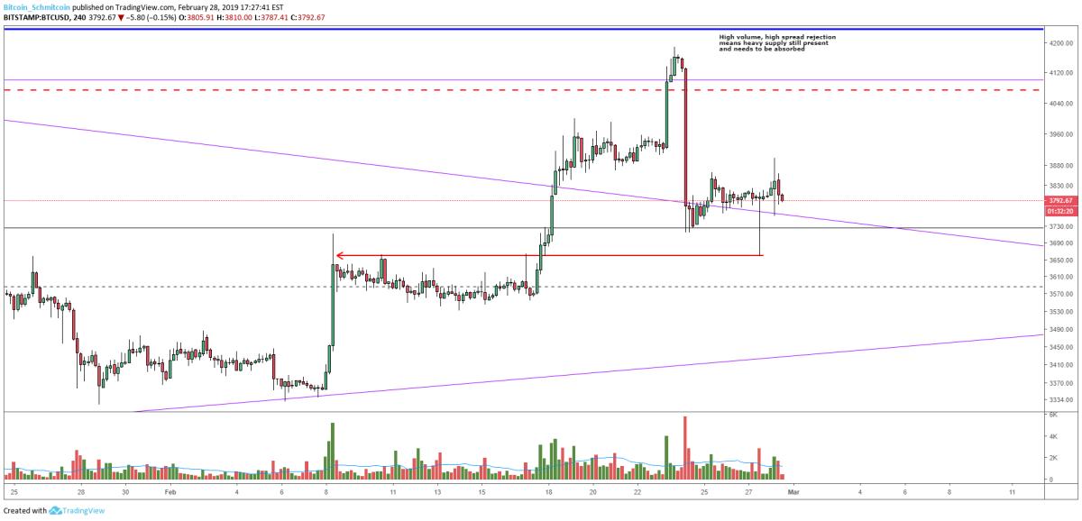 Figure 2: BTC-USD, 4-Hour Charts, Retest of Trading Range