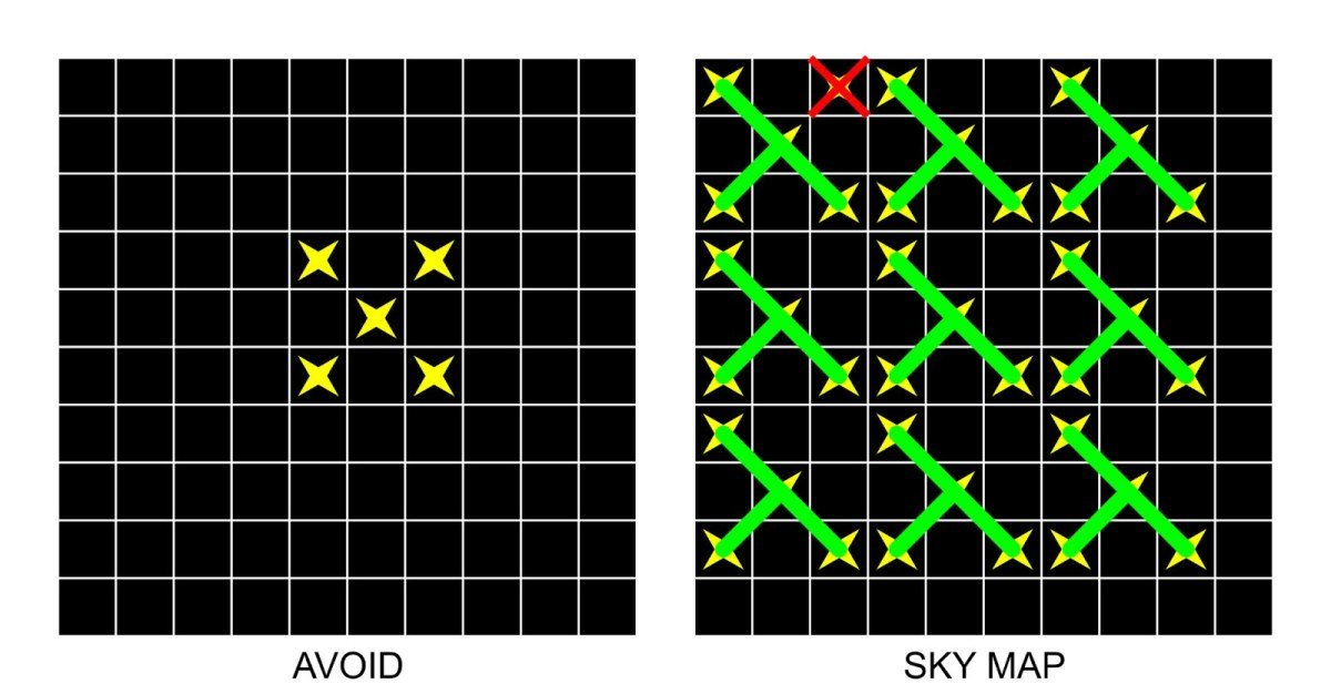 Figure 5: a procedure to fill the sky map (steps 'a' to 'd')