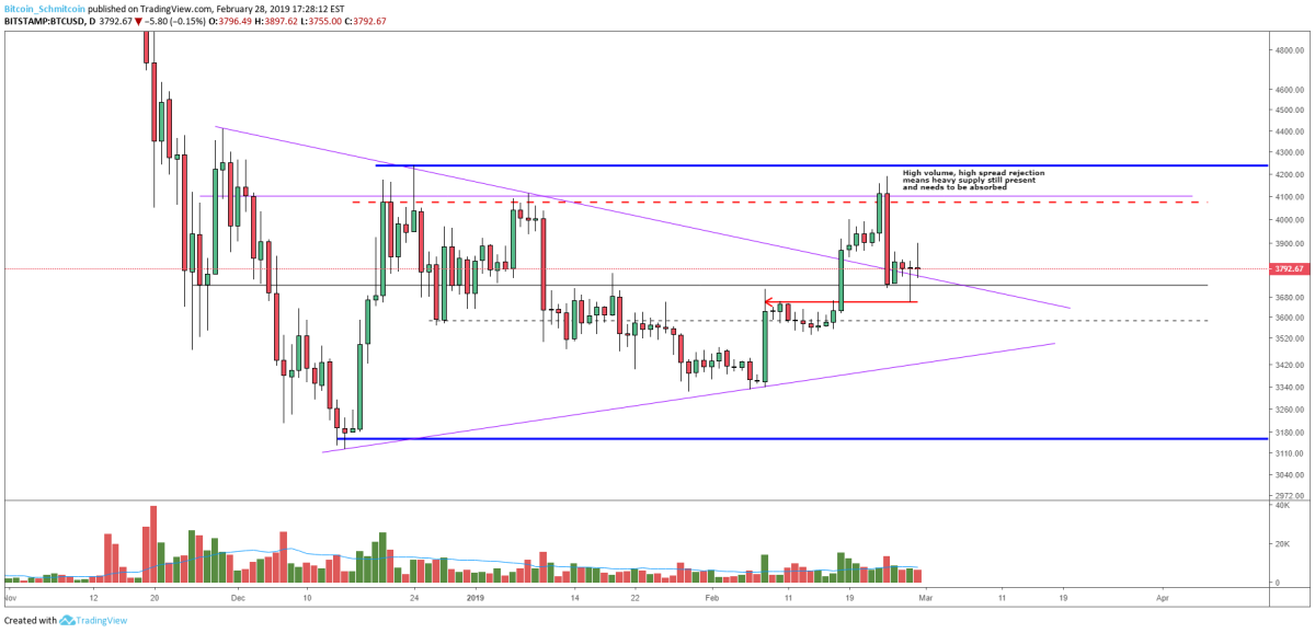 Figure 1: BTC-USD, Daily Candles, Local Support