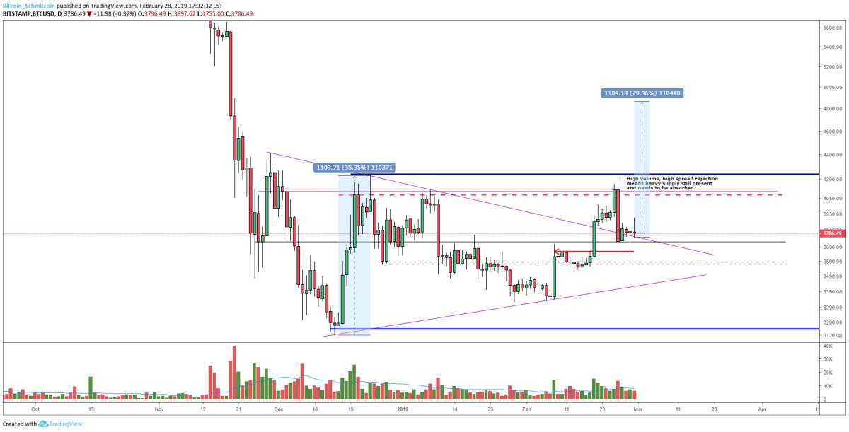Figure 3: BTC-USD, Daily Candles, Symmetrical Triangle Retest