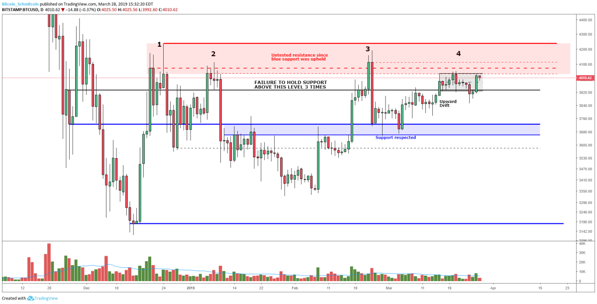 Figure 1: BTC-USD, Daily Candles, Fourth Rejection