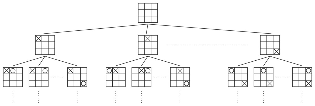 Figure 1: The Tic-Tac-Toe tree (condensed).
