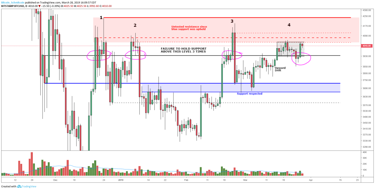 Figure 2: BTC-USD, Daily Candles, Current Rejection Finally Finding Support