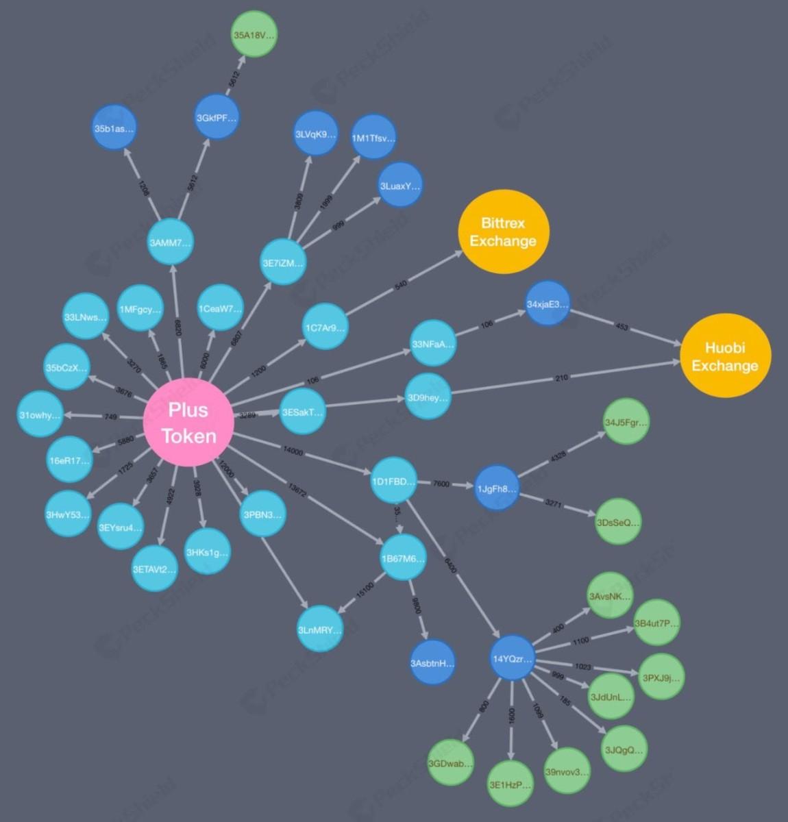 PeckShield's visualization of fund movements.