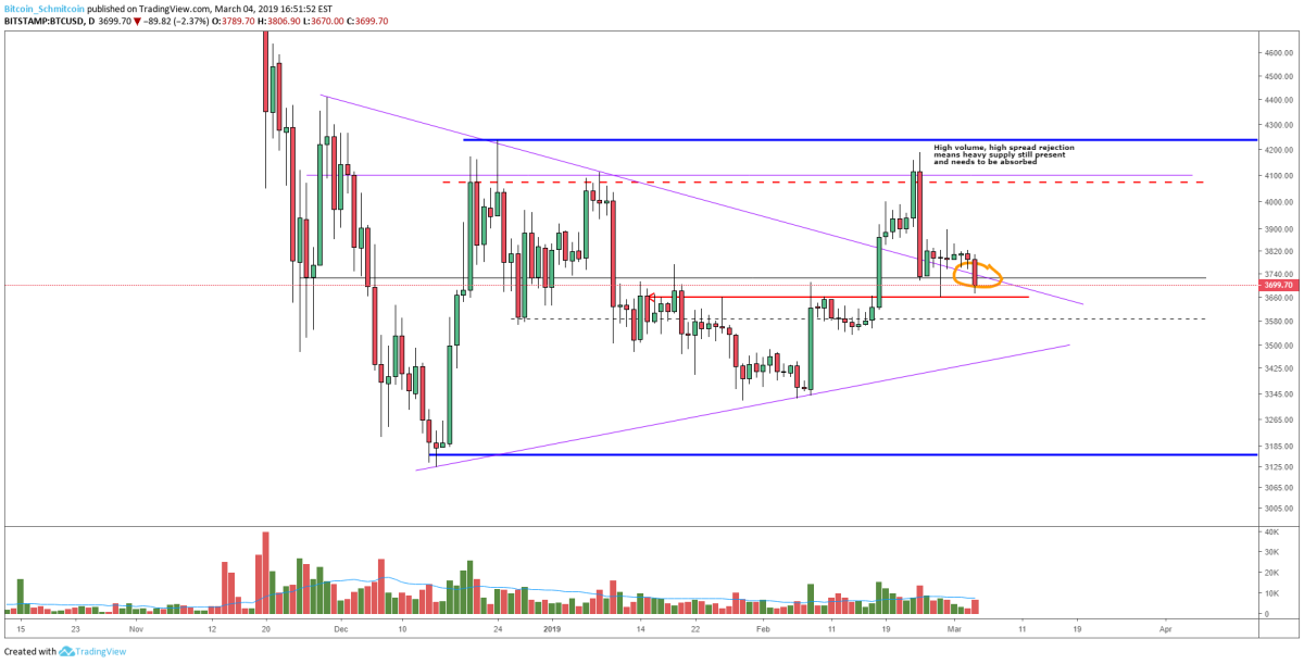 Figure 2: BTC-USD, Daily Candle, Symmetrical Triangle Failed Breakout
