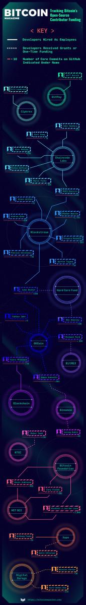 该信息图显示了哪些组织多年来支持了一些最多产的开源比特币核心贡献者。