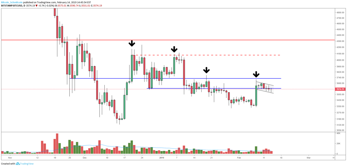 Figure 3: BTC-USD, Daily Candles, Overhanging Resistance Levels
