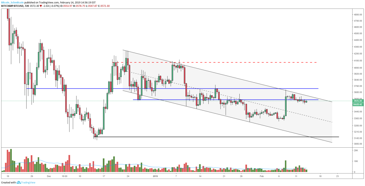 Figure 4: BTC-USD, 12-Hour Candles, Macro Supply and Demand Channel